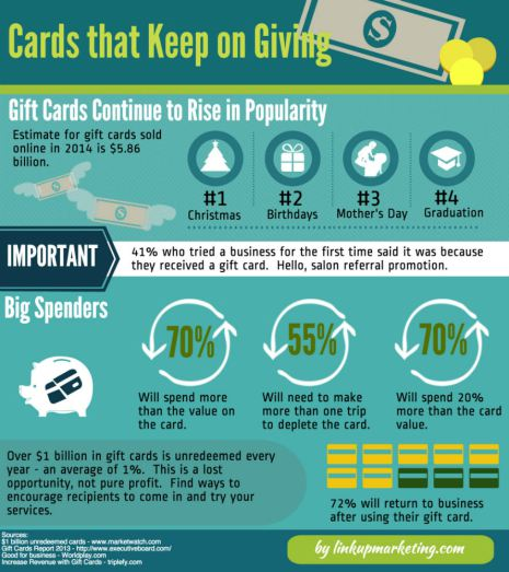 Are gift cards a good idea for your spa business fetchrev infographic from thesavvystylist colourmoves